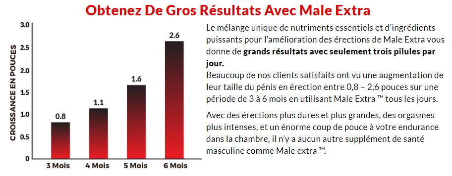 Male Extra Résultats